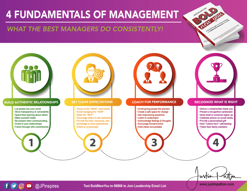 4 Fundamentals of Management Infographic